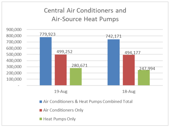AHRI Releases August 2019 U.S. Heating and Cooling Equipment Shipment Data