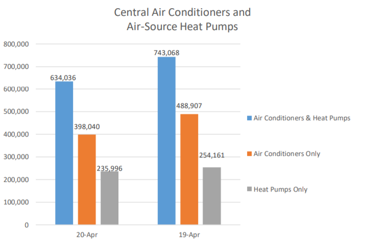 AHRI Releases April 2020 U.S. Heating, Cooling Equipment Shipment Data