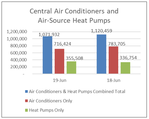 AHRI Releases June 2019 U.S. Heating and Cooling Equipment Shipment Data